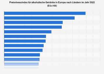 Preisniveauindex für alkoholische Getränke und Tabakwaren in Europa nach Ländern 2018