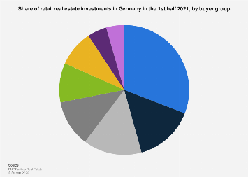 Share of retail real estate investments in Germany H1 2018, by buyer group