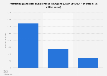 Premier league football clubs revenue in England 2016/2017, by stream