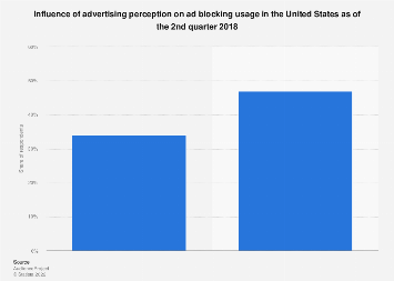 Influence of advertising perception on ad blocking usage in the U.S. 2018