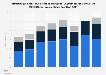Premier league football clubs revenue in England 2014/15-2018/19, by stream