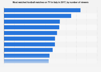 Italy: most watched football matches on TV 2017, by number of viewers