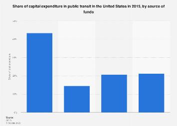 Source of capital funds in public transit in the U.S. 2015