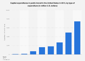 Capital expenditures on public transit in the U.S. by type 2015