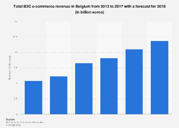 B2C e-commerce revenue in Belgium 2013-2018