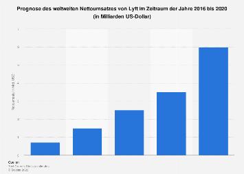 Prognostizierter Nettoumsatz von Lyft weltweit bis 2020