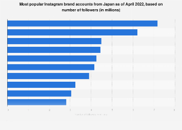 Leading domestic brand Instagram profiles in Japan 2018, by follower numbers