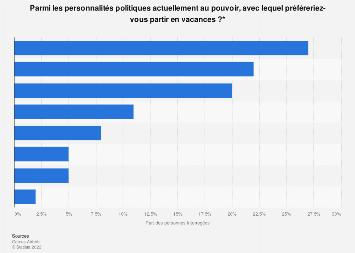 Hommes et femmes politiques préférés des Français pour partir en vacances 2018