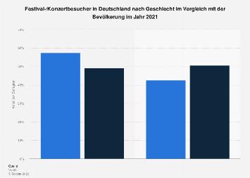 Umfrage in Deutschland zum Geschlecht von Festival-/Konzertbesuchern 2018