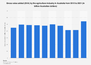 Agriculture industry gross value added Australia 2007-2018