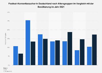 Umfrage in Deutschland zum Alter von Festival-/Konzertbesuchern 2018
