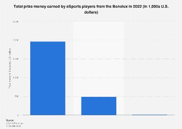 eSports earnings in the Benelux region 2018