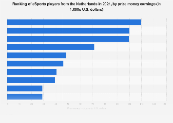 eSports players in the Netherlands with the most prize money 2018