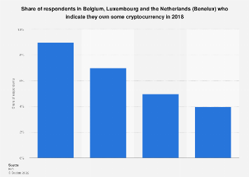 Ownership of Bitcoin or similar digital currency in the Benelux region 2018
