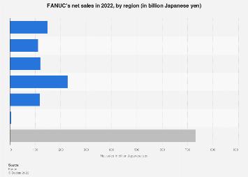 FANUC - net sales by region 2017