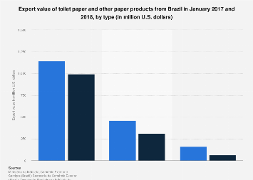 Brazil: exports of toilet paper & paper products 2017-2018, by type