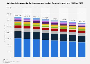 Wöchentliche verkaufte Auflage ausgewählter österreichischer Tageszeitungen bis 2017