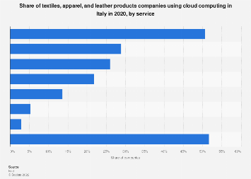 Italy: share of textiles and apparel firms using Cloud Computing 2016, by type