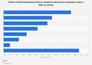 Italy: share of refined petroleum products firms using Cloud Computing 2016, by type