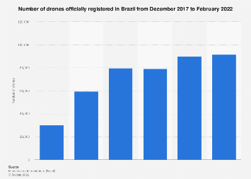 Brazil: number of drones 2017-2018