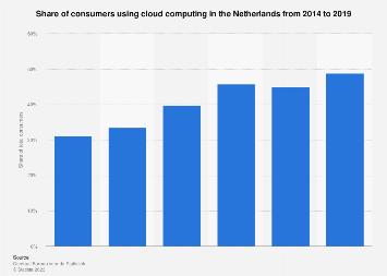Netherlands Cloud Computing Market Size 2014 2019 Statista