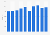 Revenue of BoConcept 2011-2018