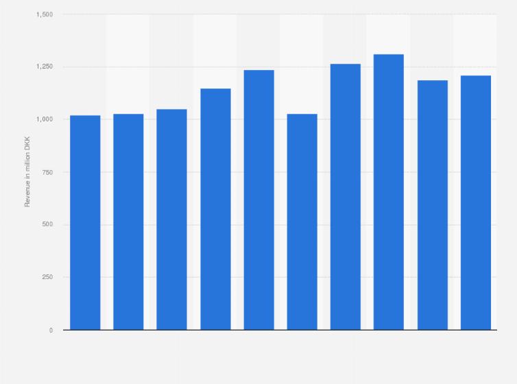 Denmark Revenue Of Boconcept 2011 2018 Statistic