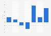 EBIT of BoConcept 2011-2018