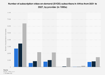 SVoD subscribers in Sub-Saharan Africa 2017-2022, by provider