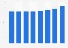 Anzahl der Filialen von tegut bis 2018