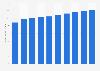 Palm oil retail sales in Japan 2012-2021