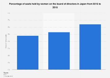 Share of female directors Japan 2016-2018