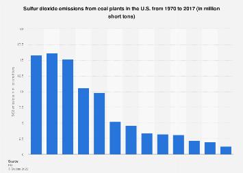 U.S. SO2 emissions from coal plants 1970-2017
