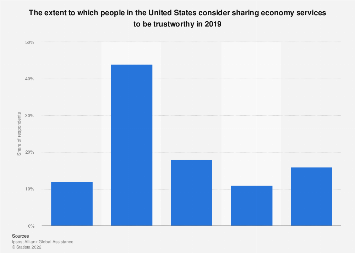 Trustworthiness of sharing economy services in the U.S. 2019