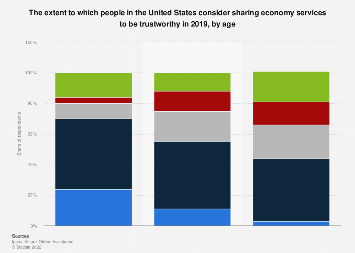 Trustworthiness of sharing economy services in the U.S. by age 2018