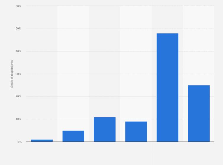 Extent of bias of Breitbart News 2018   Statista