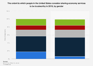 Trustworthiness of sharing economy services in the U.S. by gender 2018