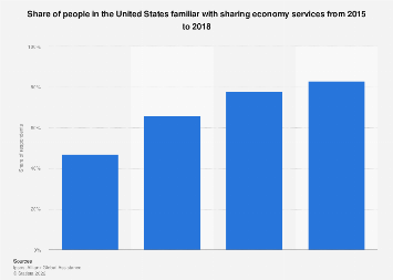 Familiarity with sharing economy services in the U.S. 2015-2018