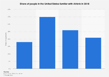 Familiarity with Airbnb in the U.S. 2018
