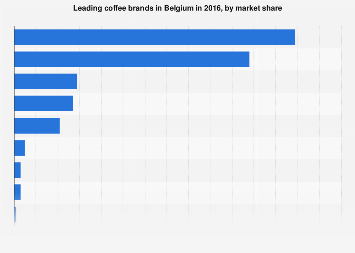 Leading coffee brands in Belgium 2016, by market share
