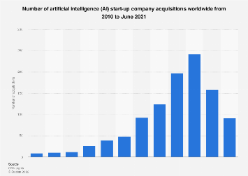 Acquisitions of AI startup companies worldwide 2013-2017
