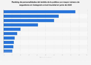 Instagram: personajes del ámbito político más populares en el mundo en noviembre 2018
