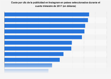 Coste por clic de los anuncios en Instagram en países seleccionados en 2017