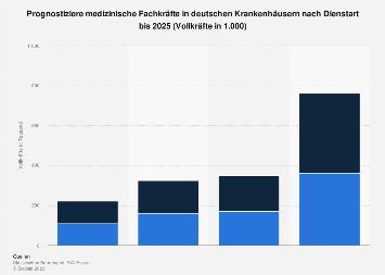 Benötigte medizinische Fachkräfte in deutschen Krankenhäusern nach Dienstart bis 2025