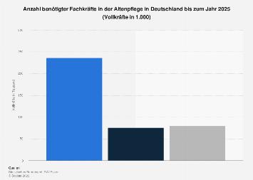 Benötigte Fachkräfte in der Altenpflege in Deutschland bis 2025
