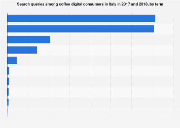 Italy: search queries among coffee digital consumers 2017-2018, by term