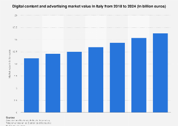 Italy: digital content and advertising market value 2015-2017