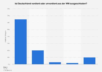 Meinung zum Abschneiden der deutschen Nationalmannschaft bei der Fußball-WM 2018