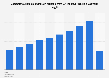 Domestic tourism expenditure in Malaysia 2011-2018