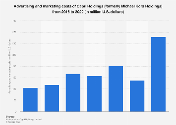 Michael Kors' advertising and marketing expenses worldwide from 2016 to 2018